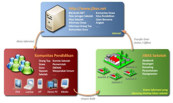 Sistem informasi sekolah jibas sistem ini dipasang secara lokal di sekolah jadi memudahkan sekolah untuk menggunakannya secara berkala data operasional sekolah ini ditransfer secara ccuart Image collections